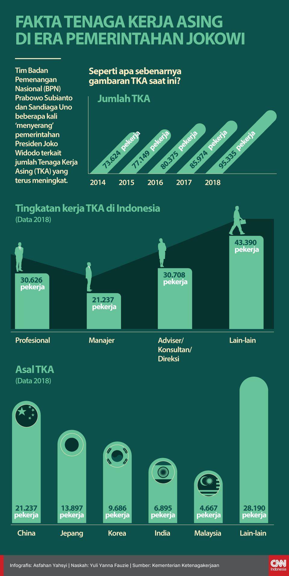 Infografis Fakta Tenaga Kerja Asing di Era Pemerintahan Jokowi