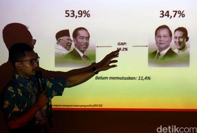 Elektabilitas Jokowi-Ma'ruf Amin Unggul di Survey Alvara Research