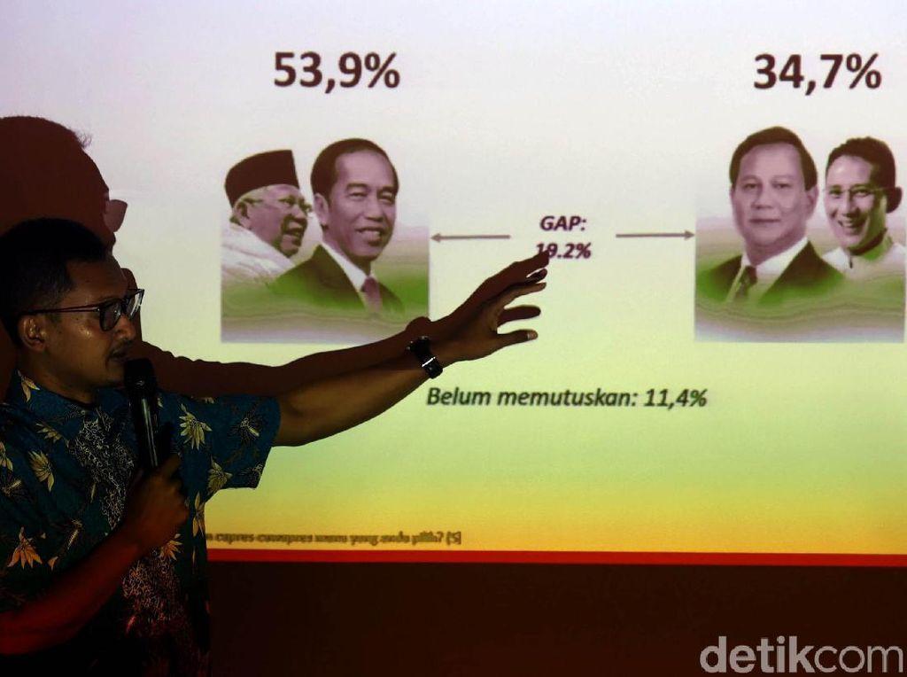 Elektabilitas Jokowi-Maruf Amin Unggul di Survey Alvara Research