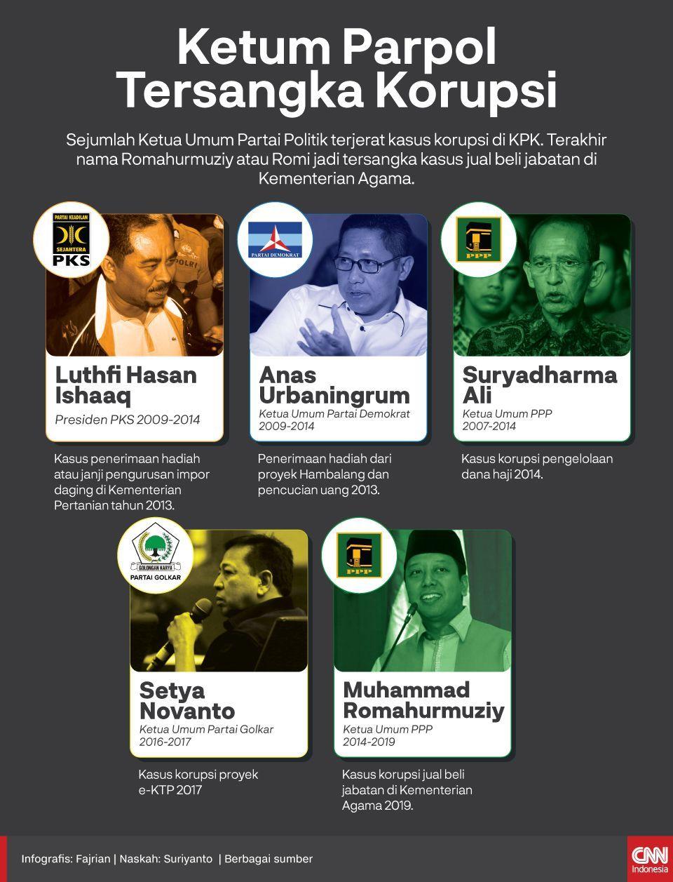 Infografis Ketum Parpol Tersangka Korupsi