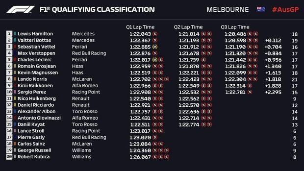 Hasil Kualifikasi F1 GP Australia 2019