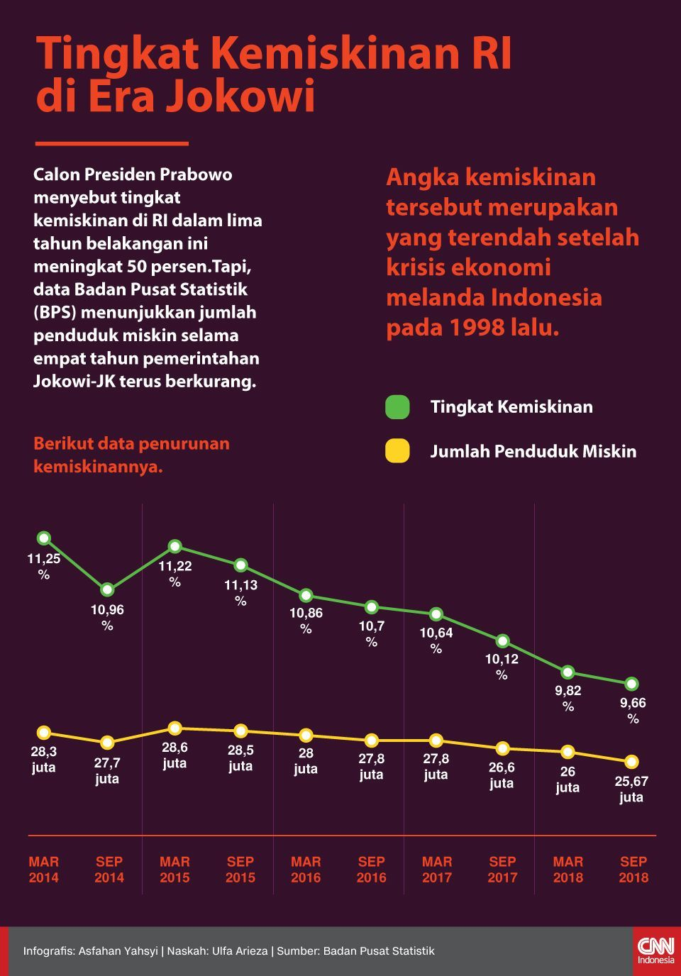 Infografis Tingkat Kemiskinan RI di Era Jokowi