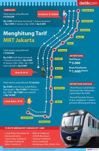 Daftar Lengkap Tarif MRT Jakarta