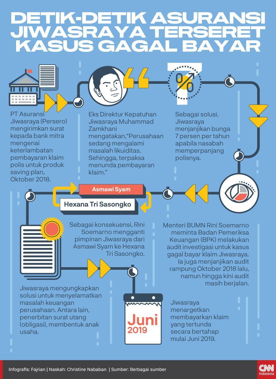 Infografis Detik-detik Asuransi Jiwasraya Terseret Kasus gagal bayar