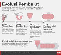 Evolusi pembalut.