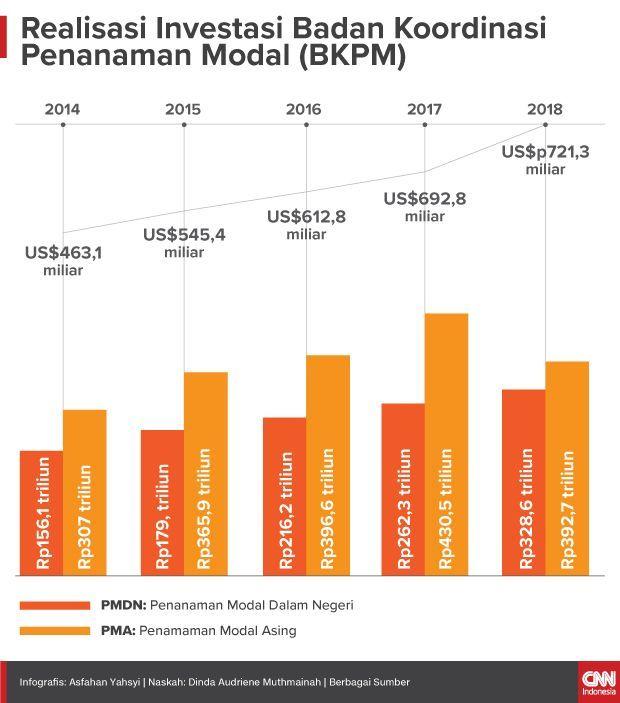 Insert Infografis Realisasi Investasi Badan Koordinasi Penanaman Modal (BKPM)