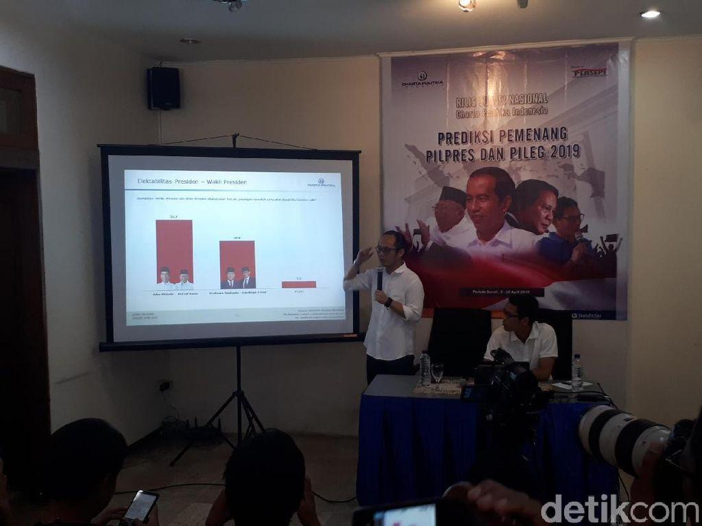 Survei Charta Politika: Jokowi-Amin 55,7%, Prabowo-Sandi 38,8%