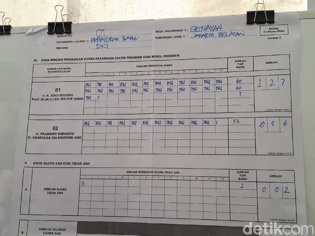 Jokowi-Amin Menang di Kompleks Perumahan Menteri