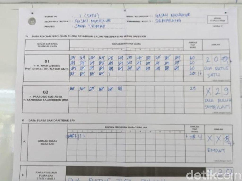 Jokowi Menang Telak di TPS Ganjar