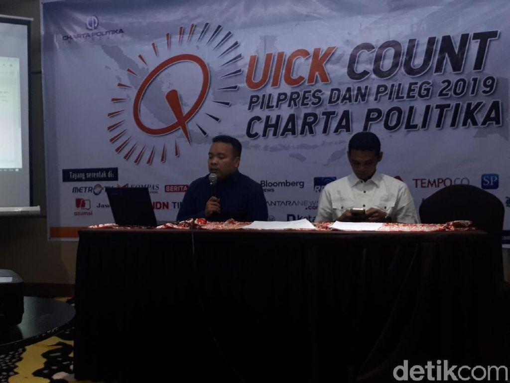 Charta Politika Umumkan Keunggulan Jokowi di QC: Data Tak Akan Berubah