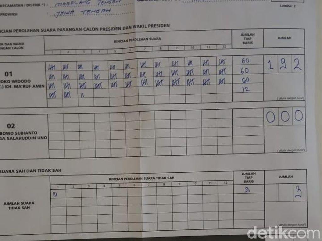 Jokowi Raih 100 Persen di Satu TPS Kota Magelang