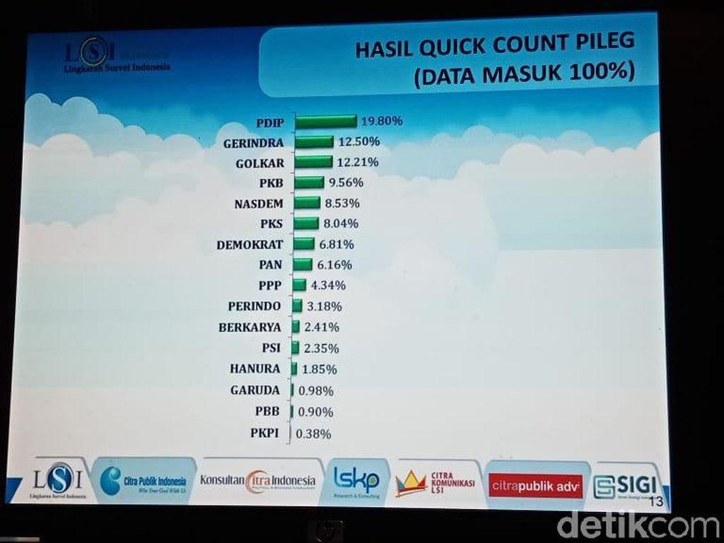 QC LSI Denny JA 100%: 9 Parpol Lolos Parlemen, Perindo Abu-abu