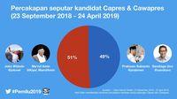 Selama Pemilu 2019, Netizen Banyak Bicarakan Jokowi-Amin