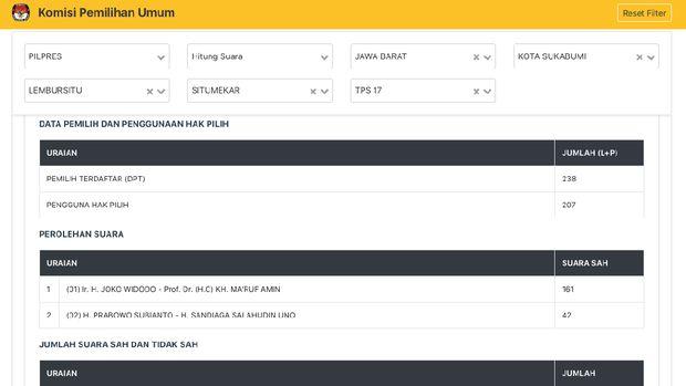 KPU Input Kemenangan Jokowi di Sukabumi Tanpa Lampiran C1