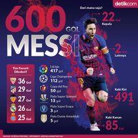 600 Gol Messi dari Mana Saja?