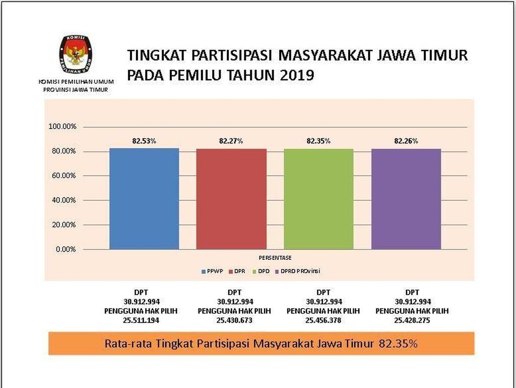 Pemilih Jatim di Pemilu 2019 Naik 5 Juta Jiwa dari Pilgub 2018