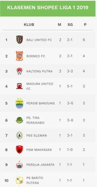Klasemen Liga 1 2019: Bali United Teratas
