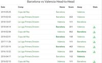 Final Copa del Rey: Head to Head Barcelona vs Valencia