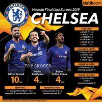 Menuju Final Liga Europa 2019: Jalan Chelsea Nyaris Mulus