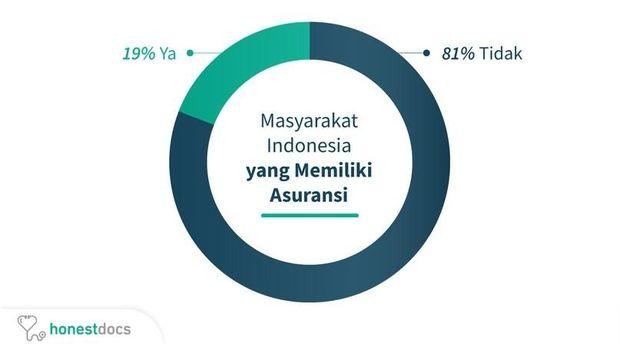 Membedah Cara Masyarakat Indonesia Membiayai Kesehatan