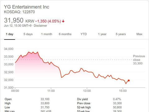 Saham YG Entertainment