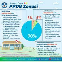 8 Fakta Penting tentang PPDB 2019 yang Perlu Bunda Tahu
