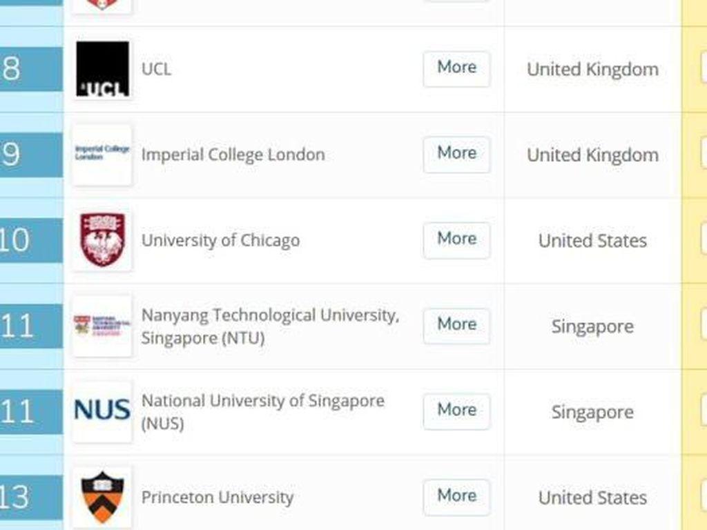 Universitas Singapura Peringkat 1 Asia, Universitas di RI Peringkat 300-an Dunia