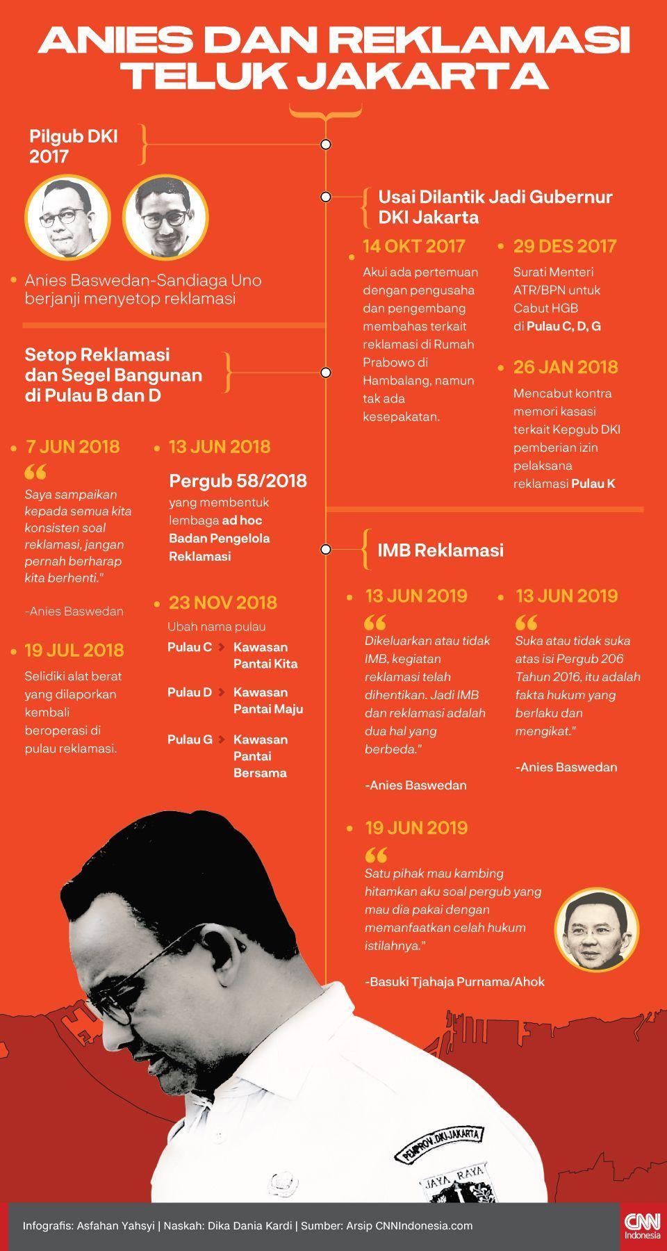 Infografis Anies dan reklamasi teluk Jakarta