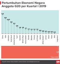 Menilik Posisi Ekonomi Indonesia di antara Negara Raksasa G20