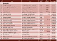 Progres Pembangunan Jalan Tol yang Jadi Prioritas Jokowi