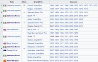 MotoGP Jerman: Marquez Mengejar Rekor Kemenangan Rossi