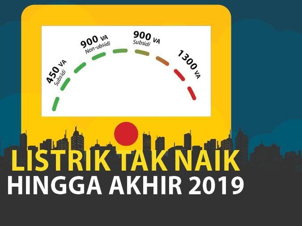 Tarif Listrik Tak Naik hingga Akhir 2019
