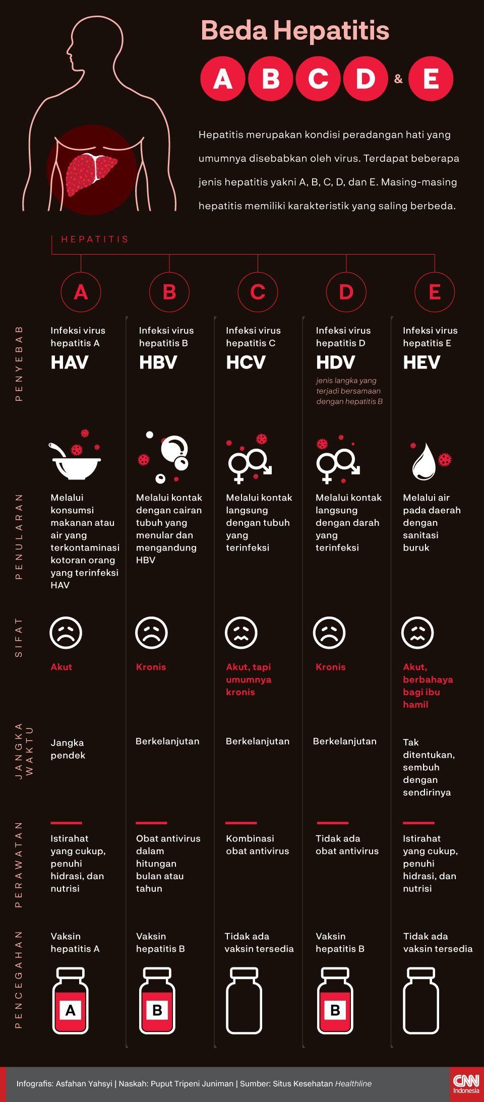 Infografis Beda-Hepatitis-A,-B,-C,-D,-dan-E