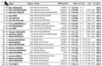 Hasil Kualifikasi MotoGP Jerman 2019