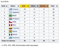 Trofi Copa America ke-9 Tim Samba, Masih Kalah dari Argentina-Uruguay