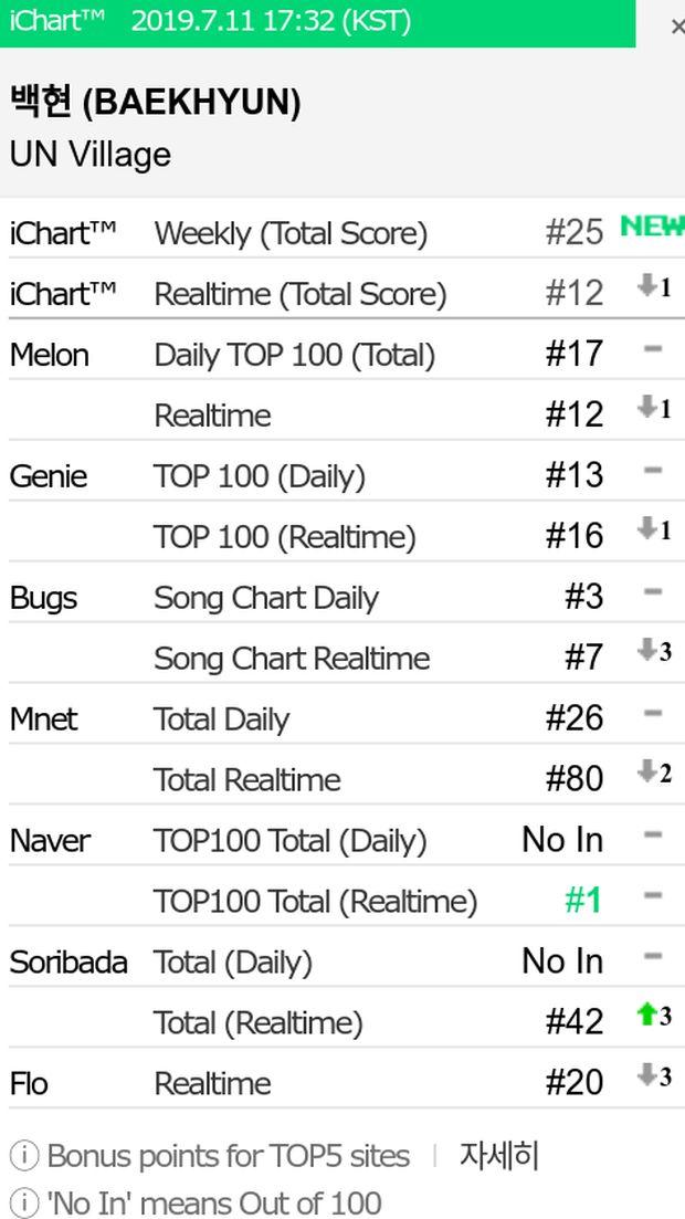 List Chart Album Baekhyun