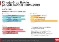 'Awan Hitam' Perusahaan Bakrie di Tengah Talangan Lapindo