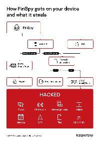 Hati-Hati, Malware FinSpy Intai WhatsApp Pengguna