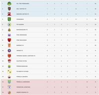 Klasemen Liga 1 2019: Bali United Gagal Geser Tira Persikabo