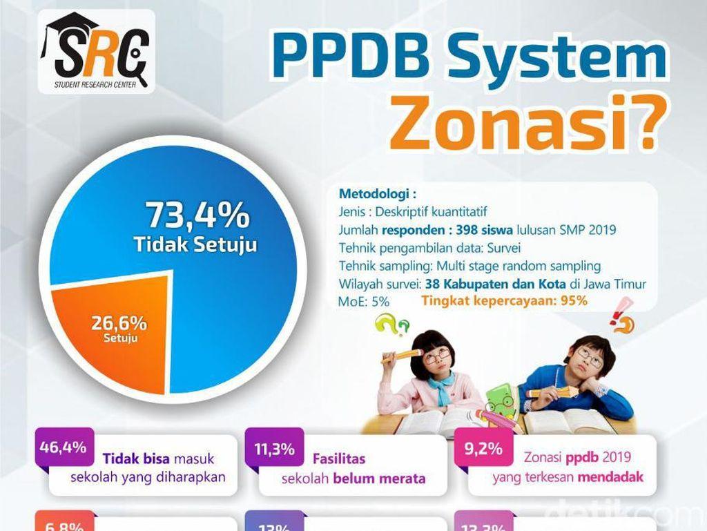 Hari Pertama Masuk Sekolah, 73,4% Siswa Jatim Masih Tak Setuju Sistem Zonasi