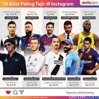 10 Atlet Paling Tajir di Instagram: Ronaldo Kalahkan Neymar dan Messi