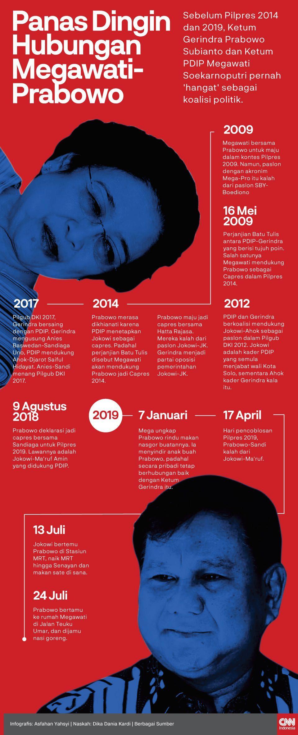 Infografis Panas Dingin Hubungan Megawati-Prabowo