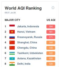 Airvisual Data: Jakarta The World's Most Contagion of the Morning