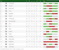 Libas Persib Bandung, Arema FC Masuk Lima Besar Klasemen Liga 1 2019