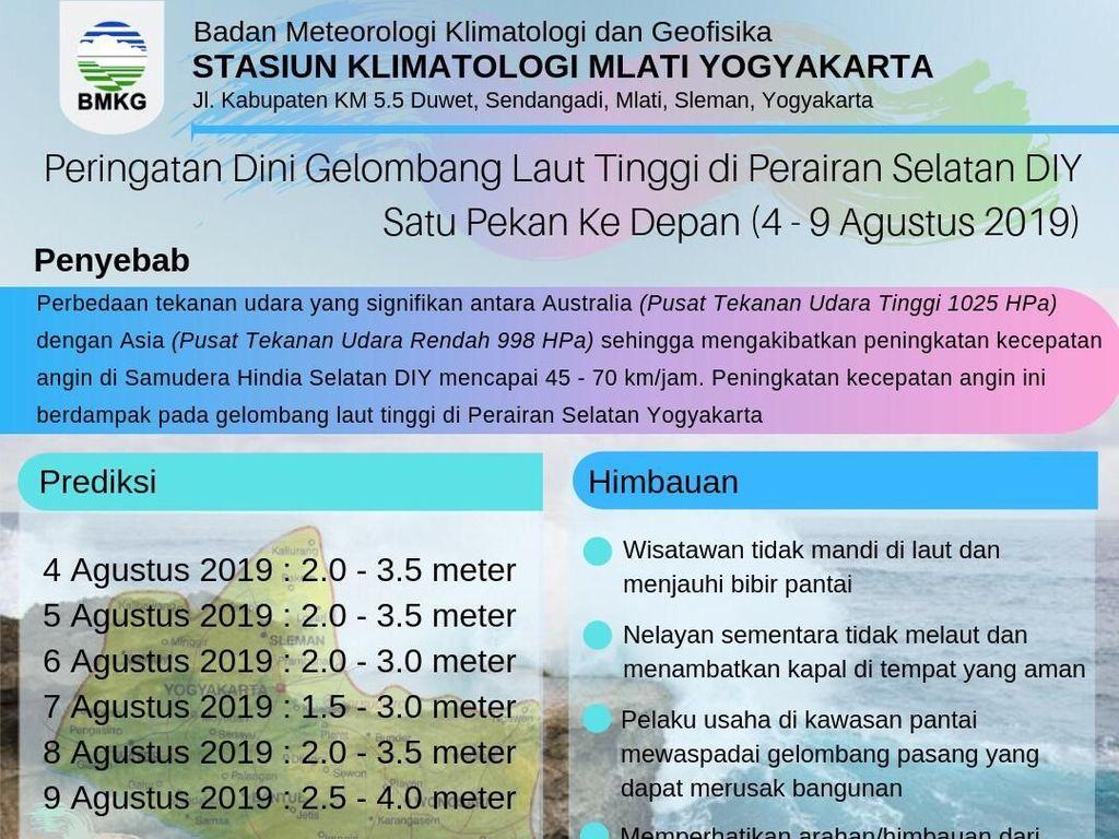 Peringatan Dini BMKG, Gelombang Laut Selatan Yogya Capai 4 Meter