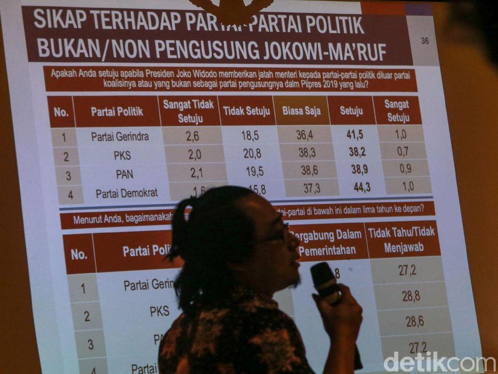 Cyrus: 42,8% Masyarakat Anggap Jokowi Perlu Ajak Gabung Prabowo