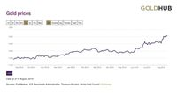 Wow! Seperti Ini Penampakan Grafik Meroketnya Harga Emas