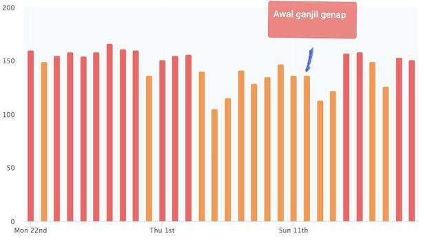 DKI Klaim Udara Membaik Pasca-Ganjil-Genap, Data Airvisual Bicara Lain