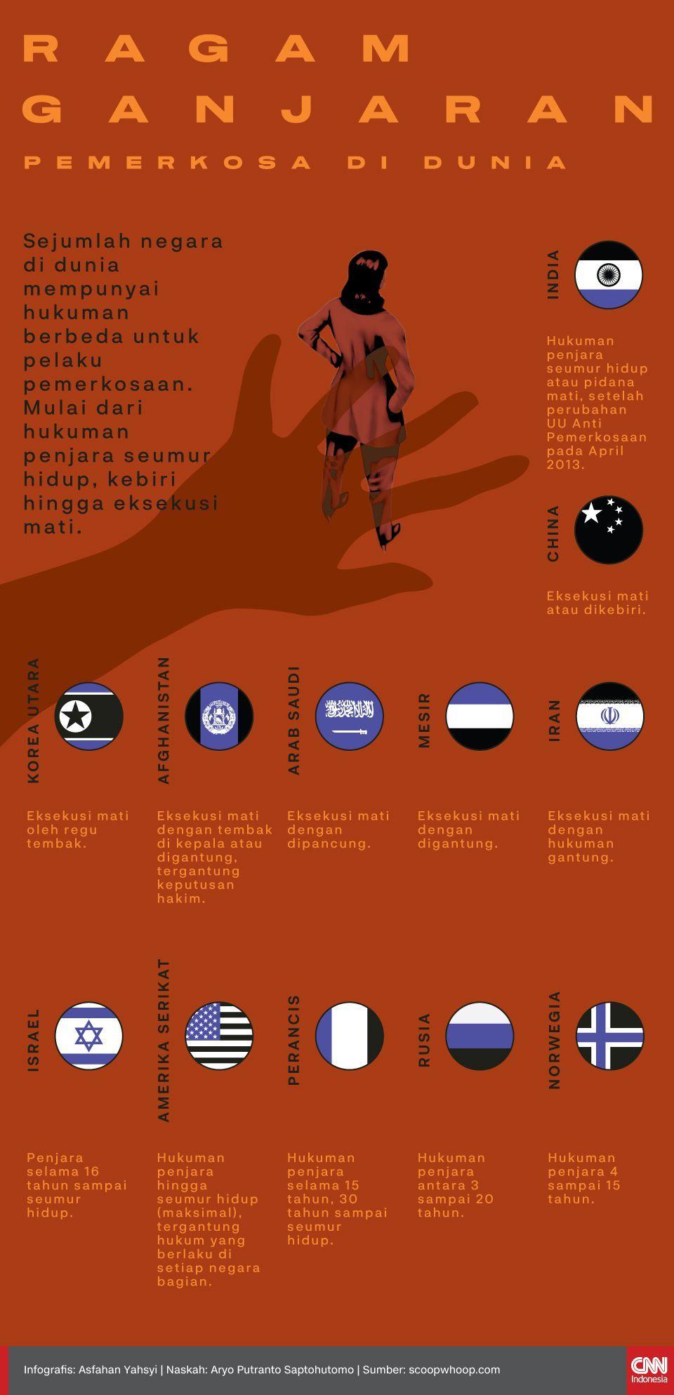 Infografis Ragam Ganjaran Pemerkosa di Dunia