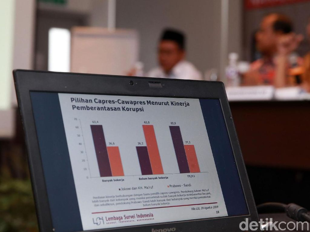 KPK Jadi Lembaga Paling Dipercaya Masyarakat di Survei LSI